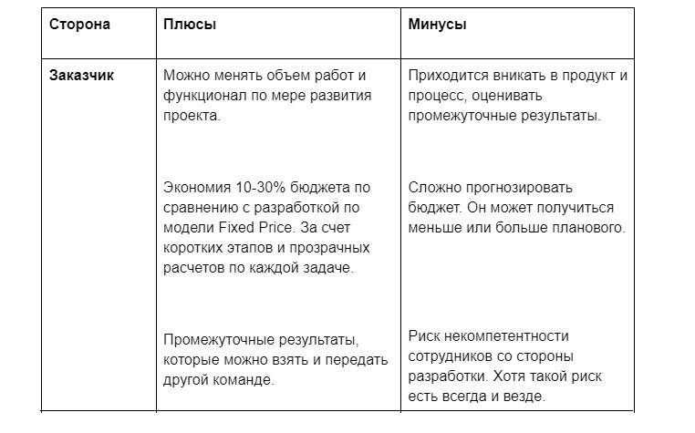 разработка приложений по разным моделям